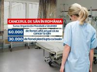 Jumatate dintre romancele diagnosticate cu cancer la san mor. Controlul preventiv le-ar putea salva