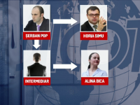 Alina Bica a ajuns din nou dupa gratii pentru fapte de coruptie. Cum a fost impartita o mita de 1,5 milioane de euro