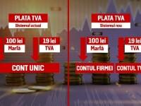 Tudose: Split TVA nu va mai fi obligatorie pentru toate firmele