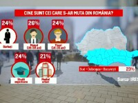 Tot mai mulţi români îşi caută altă ţară în Europa.