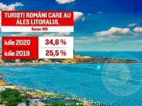 Numărul turiștilor cazați în România a scăzut cu 35% în iulie față de anul trecut
