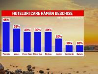 Românii au mers în număr mare pe Litoral, dar hotelierii se plâng de pierderi. Turiştii au preferat să stea la cort
