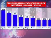 Comisia Europeană a adăugat patru ţări membre ale Uniunii pe lista roşie de infectări