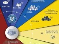Peste 12.000 de persoane au fost vaccinate anti-Covid în ultimele 24 de ore