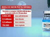 Scandalul DNA-vaccinuri. România a cumpărat degeaba aproape 1 milion de doze anti Covid