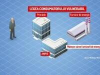 Normele de aplicare ale Legii consumatorului vulnerabil sunt gata. Când pot depune românii dosarele la primării