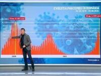 GRAFIC. Valul 4 a lovit în plin România. Avem cele mai multe infectări și decese din UE și suntem codași la vaccinare