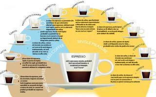grafica tipuri de cafea