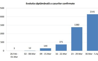 Coronavirus in Romania - INSP - 1