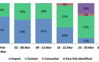 Coronavirus in Romania - INSP - 6