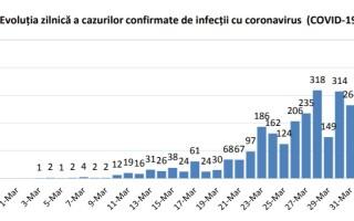 Coronavirus in Romania - INSP - 10
