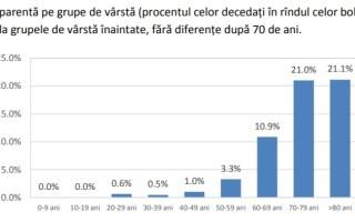 Coronavirus in Romania - INSP - 11