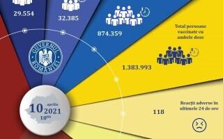 Câte persoane au fost vaccinate împotriva Covid-19 în ultimele 24 de ore