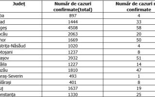 Județele care nu au avut niciun caz de Covid-19 în ultimele 24 de ore