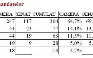 Centralizare PSD a mandatelor USL ora 12.00