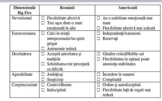 tabel trasaturi psihologice