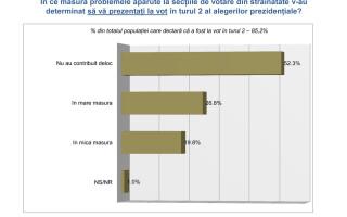 votul din diaspora INSCOP