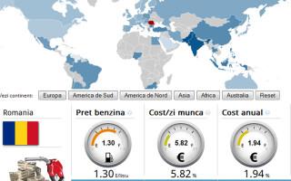 Infografic benzina