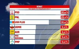 Rezultate exit-poll