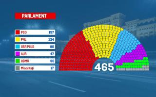 Cum va arăta viitorul Parlament al României. AUR va avea 47 de senatori şi deputaţi