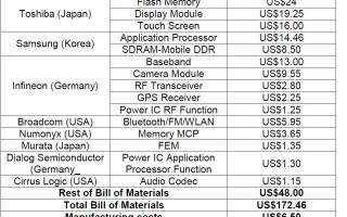 Producatorii principali de piese pentru iPhone