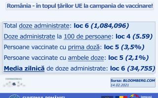 statistici vaccinare