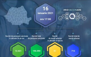 Peste 12.000 de persoane, vaccinate împotriva Covid-19 în ultimele 24h. 51 de reacții adverse minore