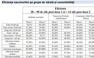 studiu vaccinare