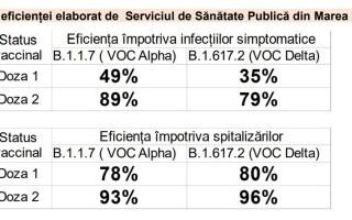 De ce există o creștere a procentului de infectare cu COVID-19 în rândul persoanelor imunizate, dacă vaccinurile sunt eficiente? Explicația oficială