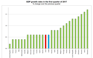 crestere economica Eurostat