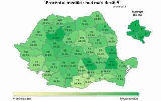 Rezultate Evaluare Națională 2018 Edu.ro, note