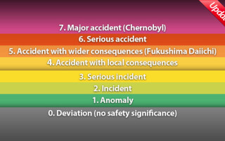 Codurile de alerta nucleara