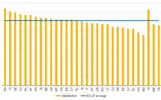 note satisfactie Eurostat