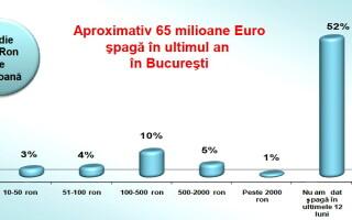 Statistica spagii in Bucuresti