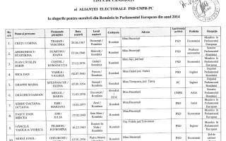 LISTA candidatilor PSD PC UNPR la alegerile europarlamentare 2014-01