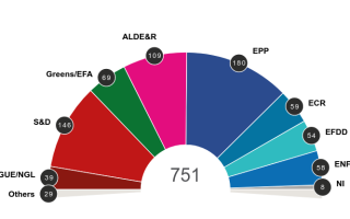 estimare structura parlament european