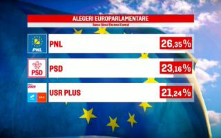 Rezultate oficiale parțiale europarlamentare