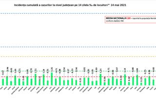 Rată de infectare Covid în țară, 14 mai 2021. Toate județele sunt în scenariul verde