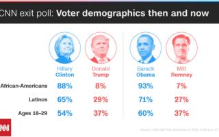 grafic alegeri SUA
