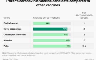 De ce vaccinul anti-Covid Pfizer va fi probabil mai eficient decât un vaccin antigripal. Comparația cu alte vaccinuri