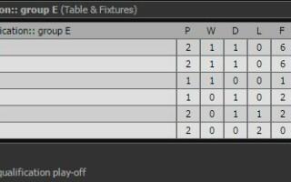 Grupa E - Cupa Mondiala