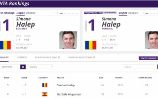 Simona Halep, clasament WTA