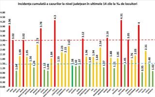 Trei județe au depășit rata infectărilor de 4 la mia de locuitori. Nou record de cazuri în Cluj