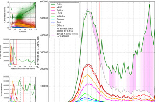 grafica statistici frauda RUsia