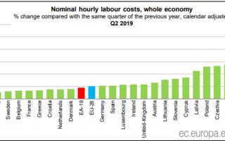 grafic cost forta de munca