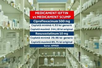70% din bani, cheltuiti pentru medicamente scumpe, dar cu alternativa ieftina. Ce schimbari urmeaza