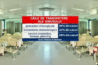 Programul pe 5 ani al MS contra hepatitei C. Un milion de romani vor fi chemati sa-si faca analizele