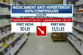 Medicamentele pentru cardiaci, bolnavii de osteoporoza si leucemie s-au ieftinit. Alte 1000 ar trebui sa urmeze exemplul