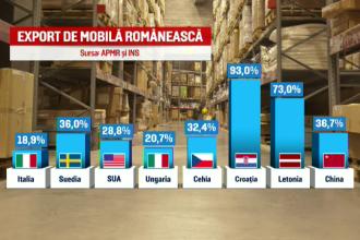 Domeniul din Romania care a ajuns faimos in