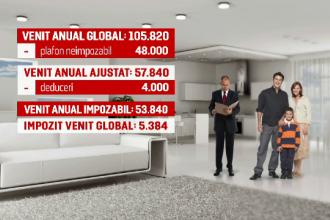 Mai multi bani, dar si mai multe documente si chitante. Cum ii va afecta pe romani introducerea impozitului pe venit global
